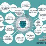 Centres Que Apliquen Aprenentatge Basat En Projectes