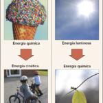 Ejemplo Donde Se Apliquen Las 2 Leyes De La Termodinamica