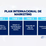 Ejemplos De Empresas Que Apliquen Marketing Internacional