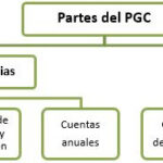 Ejemplos Que Se Aplique La Norma De Valoracion 22 Pgc