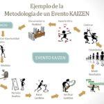 Empresas Que Apliquen Kaizen