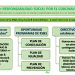 Empresas Que Apliquen Practicas De Responsabilñidad Social A Nivel Interno