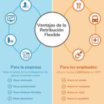 Empresas Reales Que Apliquen Modelos De Compensacion Flexible